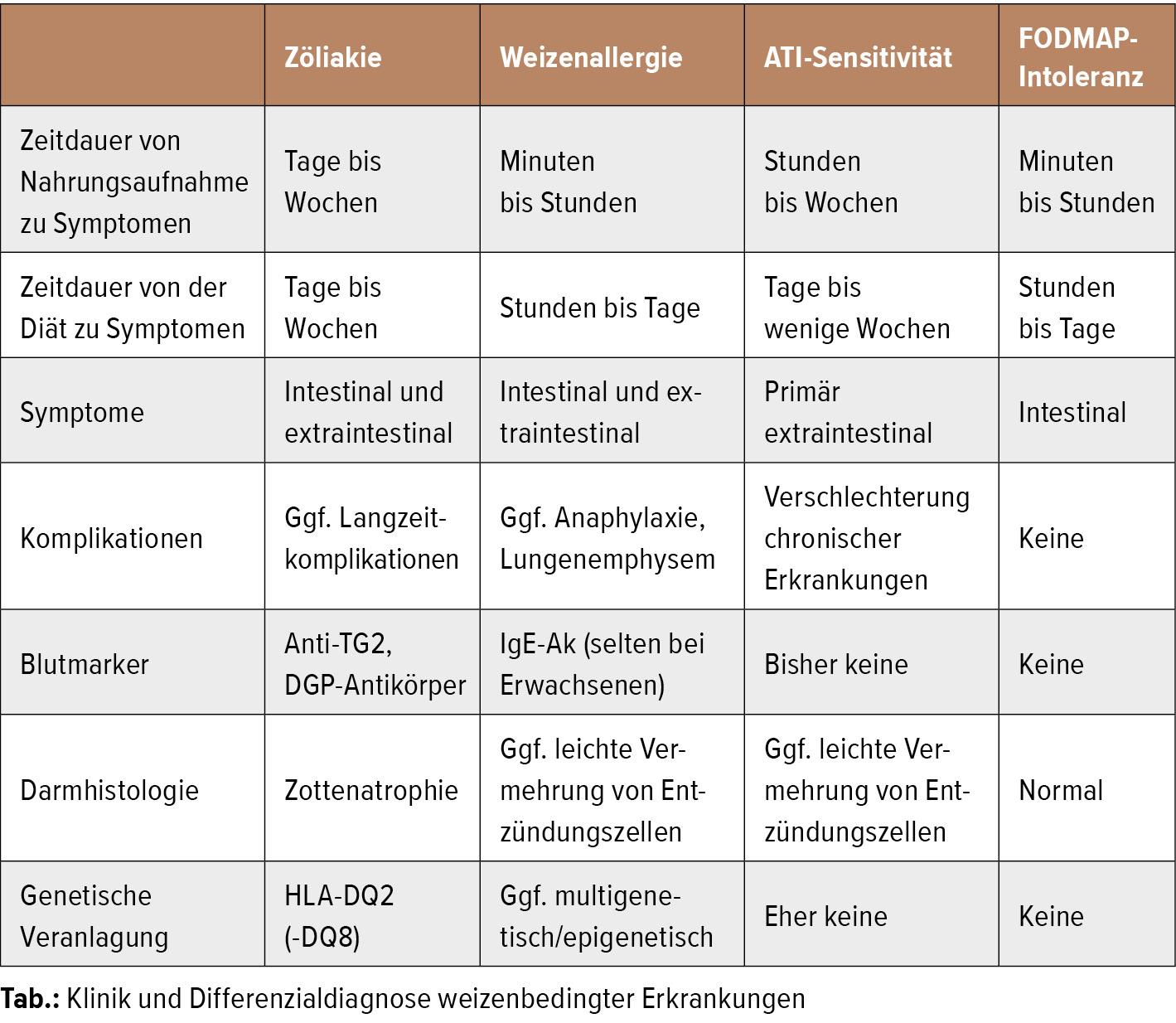 Weizensensitivitäten: Zöliakie, Weizenallergie, ATI-Sensitivität -  Gastroenterologie - Universimed - Medizin im Fokus